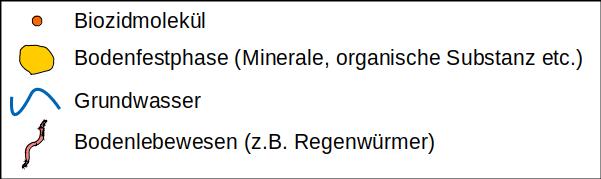 2021 04 27 Schema Biozide Boden PräfFluss Legende